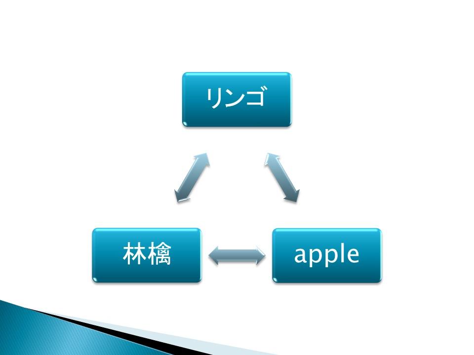 刺激等価性(リンゴ)