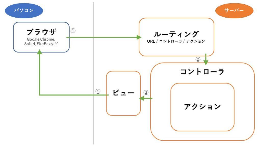 Ruby on Railsの処理の流れの全体像