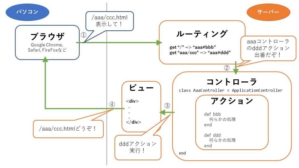 Ruby on Railsの処理の流れの例