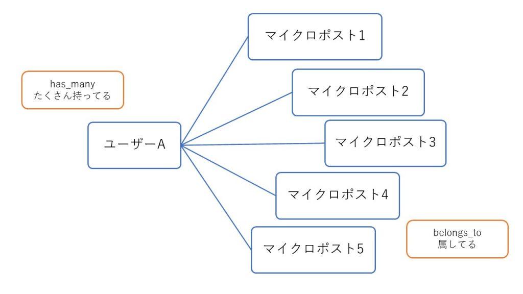 UserモデルとMicropostモデルの関係